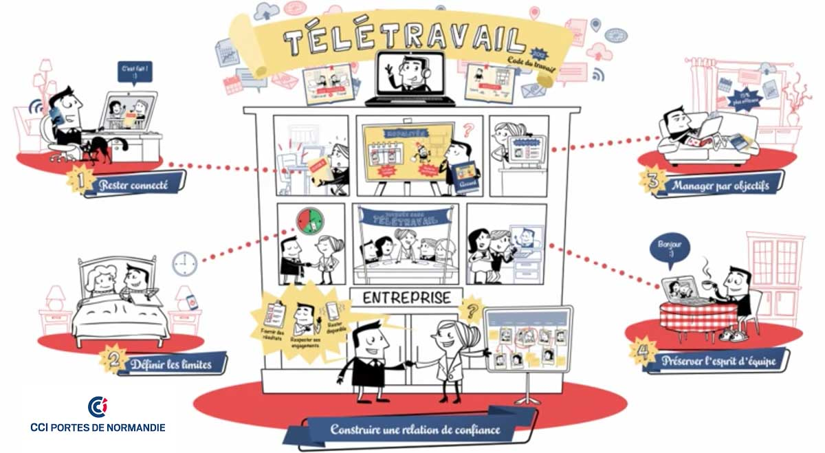 Mise en place du télétravail dans les PME